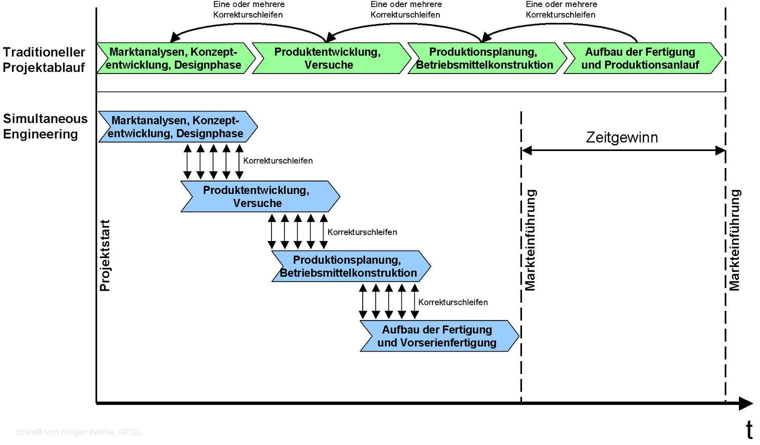 Simultanes-Engineering-Quelle-Wikipedia